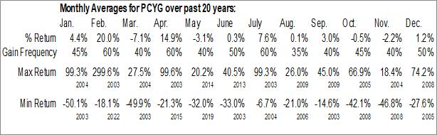Monthly Seasonal Park City Group Inc. (NASD:PCYG)