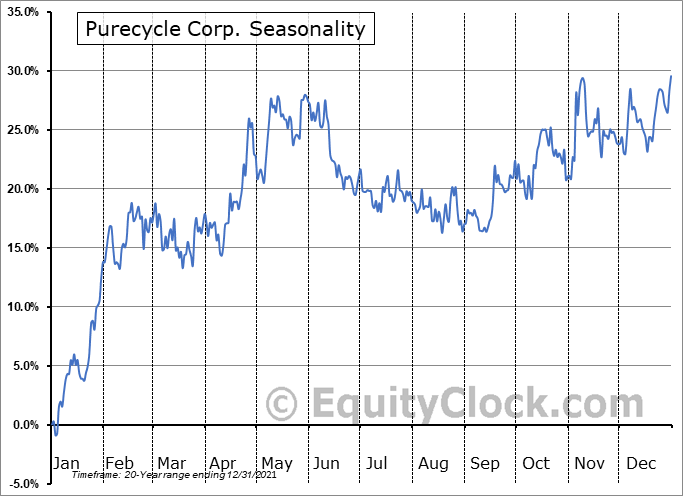Pure Cycle Corporation Seasonal Chart