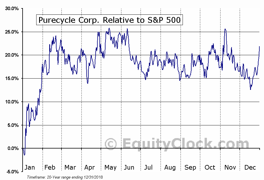 PCYO Relative to the S&P 500