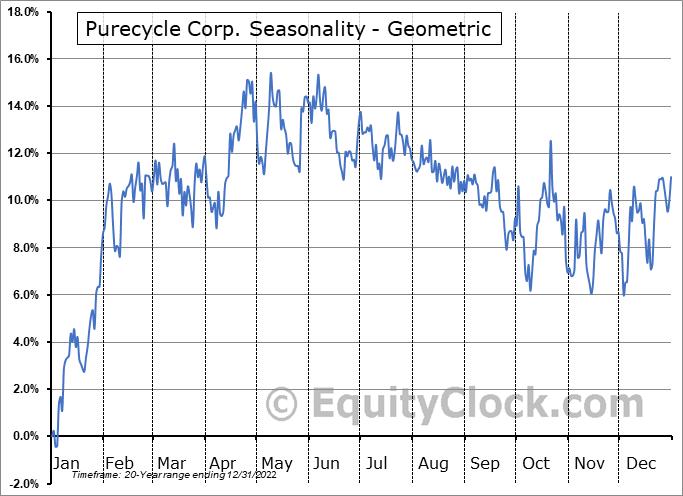 Purecycle Corp. (NASD:PCYO) Seasonality