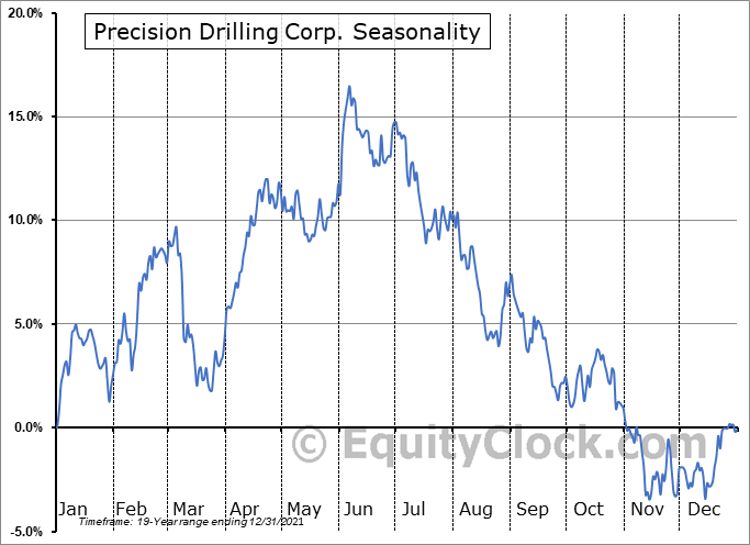 Precision Drilling Corp. (TSE:PD.TO) Seasonality