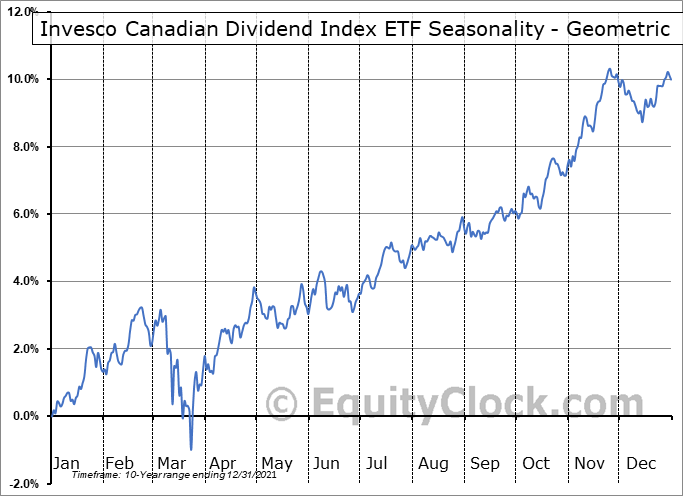Invesco Canadian Dividend Index ETF (TSE:PDC.TO) Seasonality