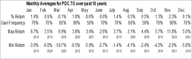 Monthly Seasonal Invesco Canadian Dividend Index ETF (TSE:PDC.TO)