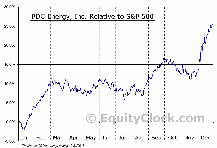 PDCE Relative to the S&P 500