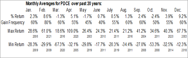 Monthly Seasonal PDC Energy, Inc. (NASD:PDCE)