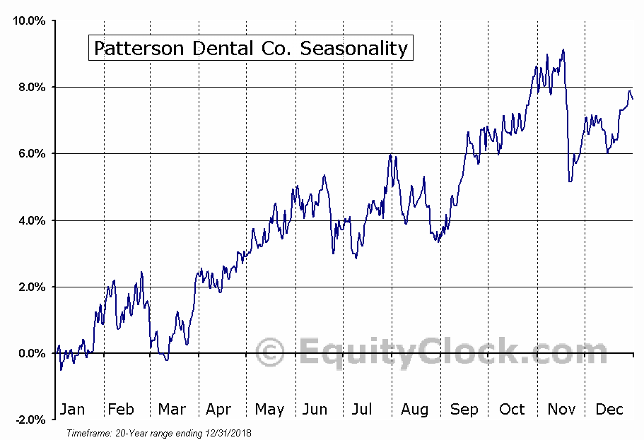 Patterson Companies, Inc. (PDCO) Seasonal Chart