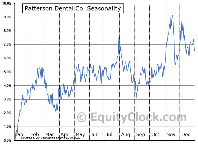 Patterson Companies, Inc. Seasonal Chart