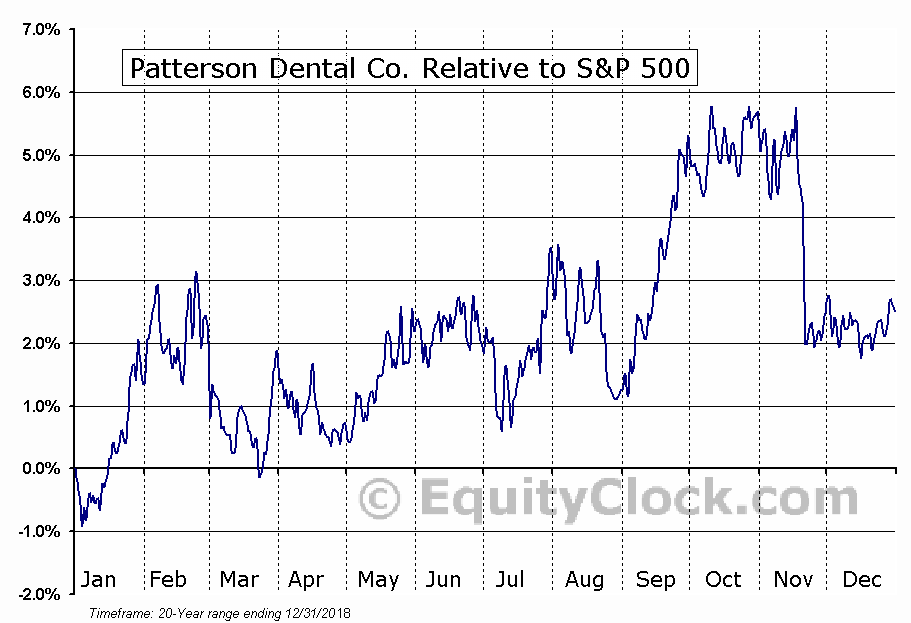 PDCO Relative to the S&P 500