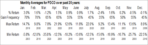 Monthly Seasonal Patterson Companies, Inc.  (NASDAQ:PDCO)