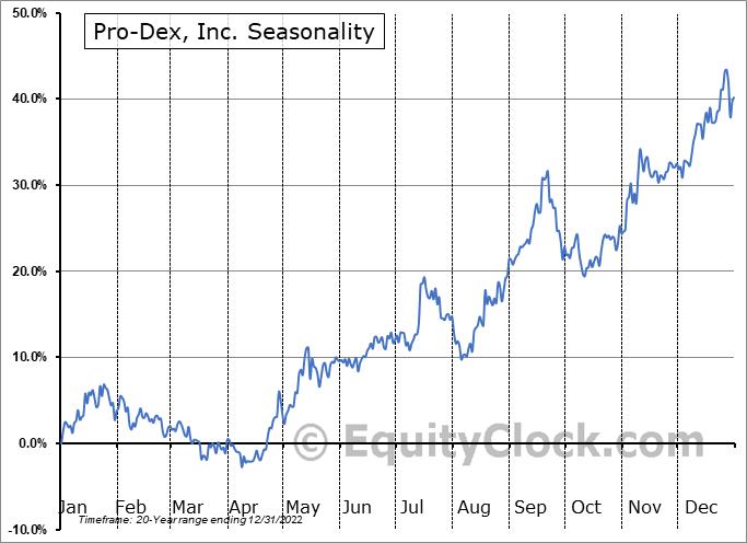 Pro-Dex, Inc. (NASD:PDEX) Seasonality