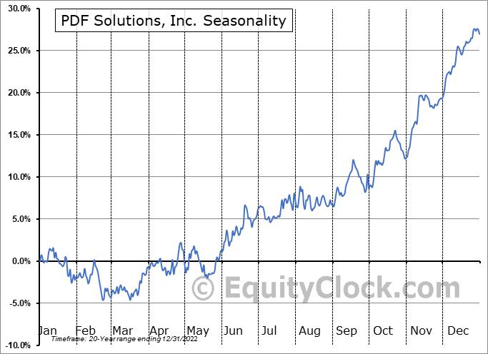 PDF Solutions, Inc. (NASD:PDFS) Seasonality