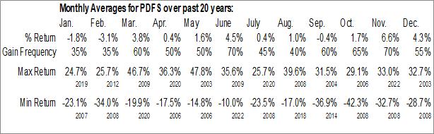 Monthly Seasonal PDF Solutions, Inc. (NASD:PDFS)