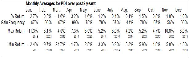 Monthly Seasonal PIMCO Dynamic Income Fund (NYSE:PDI)