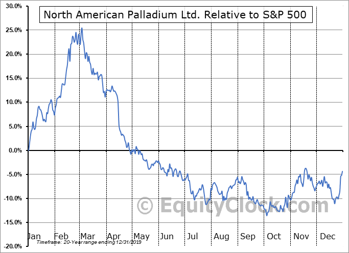 PDL.TO Relative to the S&P 500