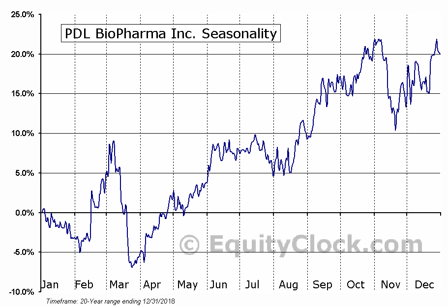 PDL BioPharma Inc. (NASD:PDLI) Seasonality