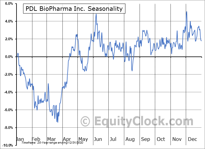 PDL BioPharma, Inc. Seasonal Chart