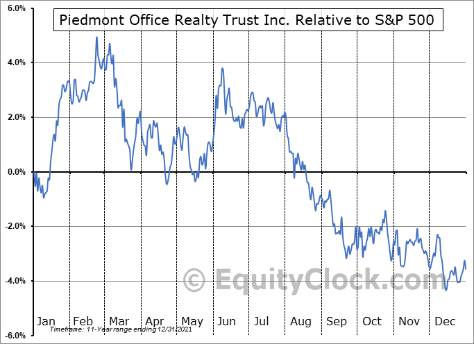 PDM Relative to the S&P 500