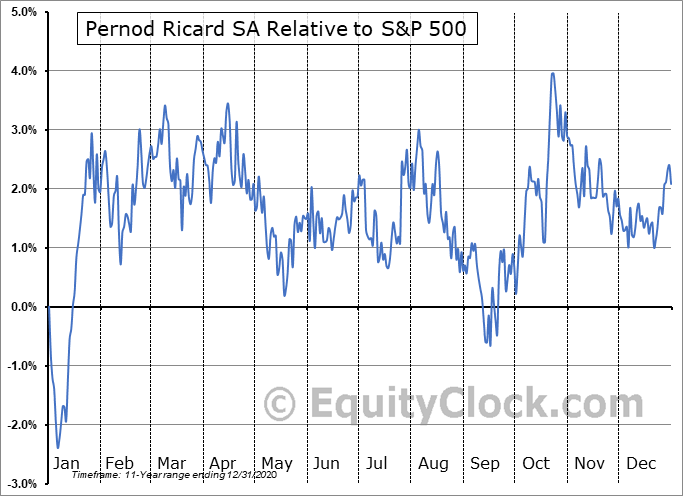 PDRDY Relative to the S&P 500