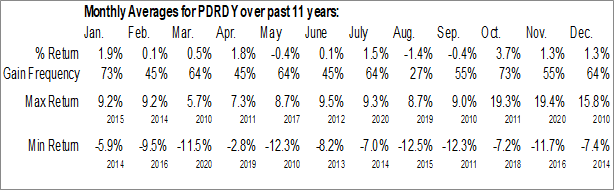 Monthly Seasonal Pernod Ricard SA (OTCMKT:PDRDY)