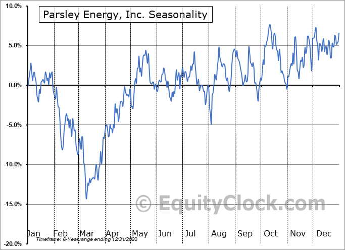 Parsley Energy, Inc. Seasonal Chart