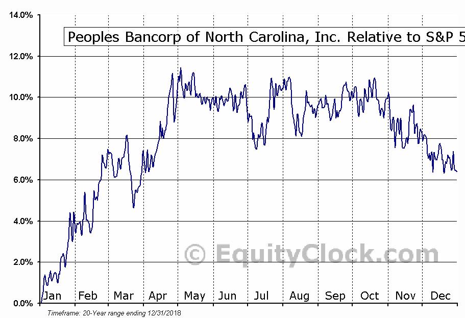 PEBK Relative to the S&P 500