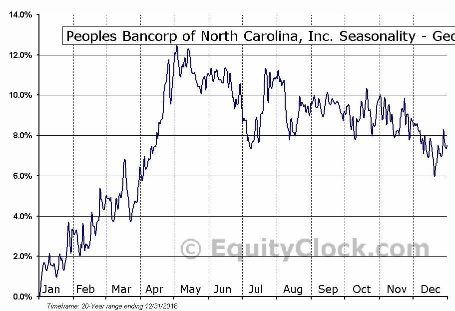 Peoples Bancorp of North Carolina, Inc. (NASD:PEBK) Seasonality