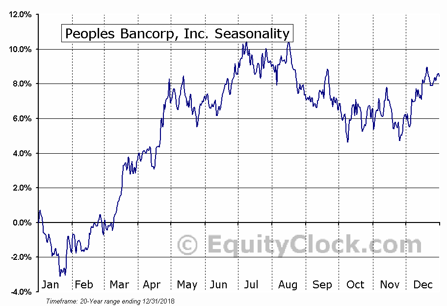 Peoples Bancorp, Inc. (NASD:PEBO) Seasonal Chart