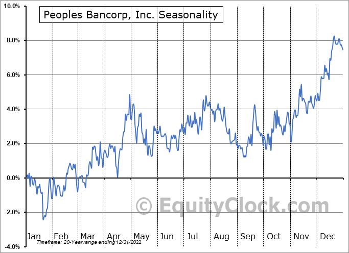 Peoples Bancorp Inc. Seasonal Chart