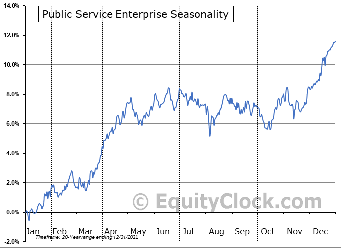 Public Service Enterprise Group Incorporated Seasonal Chart