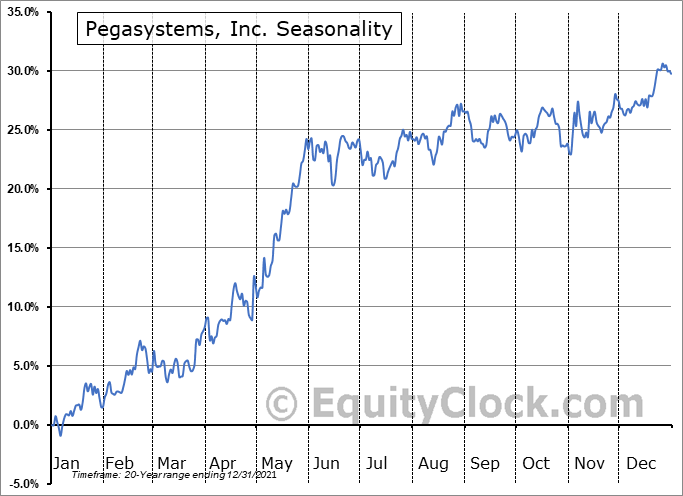 Pegasystems Inc. Seasonal Chart