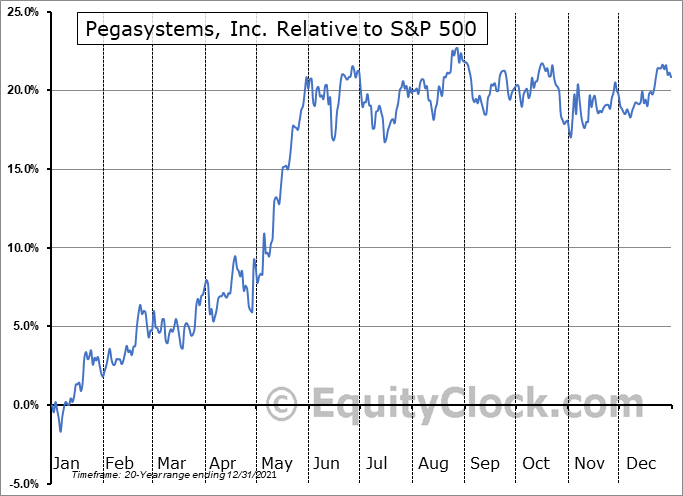 PEGA Relative to the S&P 500