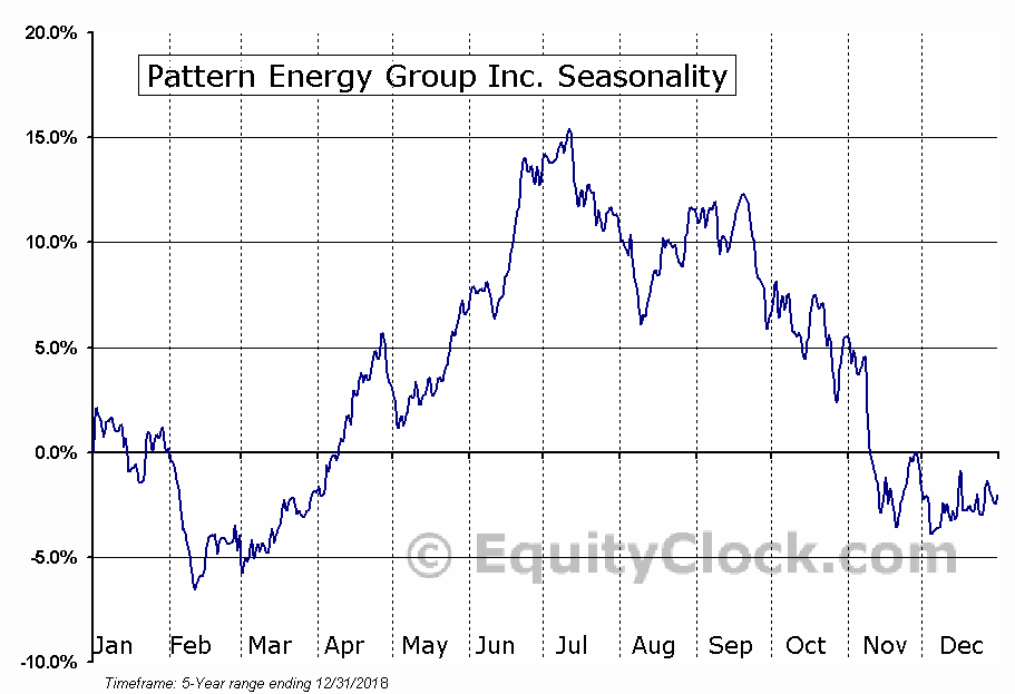 Pattern Energy Group Inc. (PEGI) Seasonal Chart