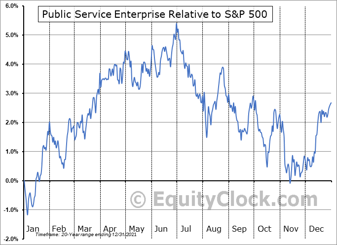 PEG Relative to the S&P 500