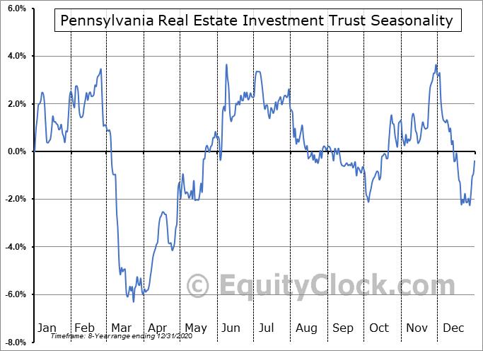 Pennsylvania Real Estate Investment Trust (NYSE:PEI/PB) Seasonality