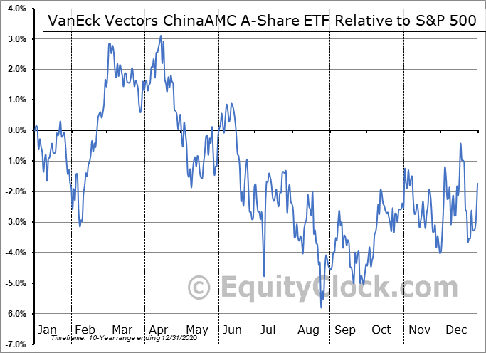PEK Relative to the S&P 500