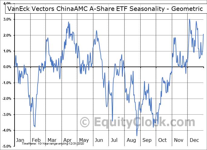 VanEck Vectors ChinaAMC A-Share ETF (NYSE:PEK) Seasonality
