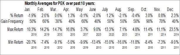 Monthly Seasonal VanEck Vectors ChinaAMC A-Share ETF (NYSE:PEK)