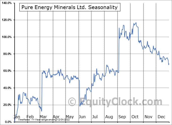 Pure Energy Minerals Ltd. (OTCMKT:PEMIF) Seasonality