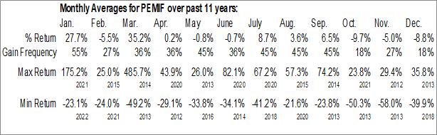 Monthly Seasonal Pure Energy Minerals Ltd. (OTCMKT:PEMIF)