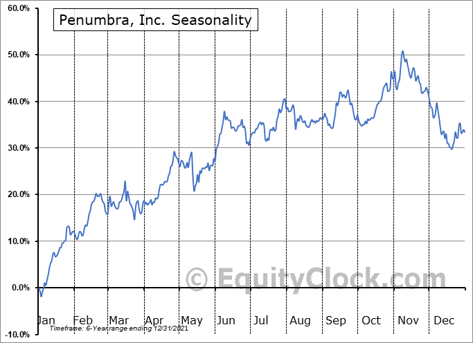 Penumbra, Inc. Seasonal Chart