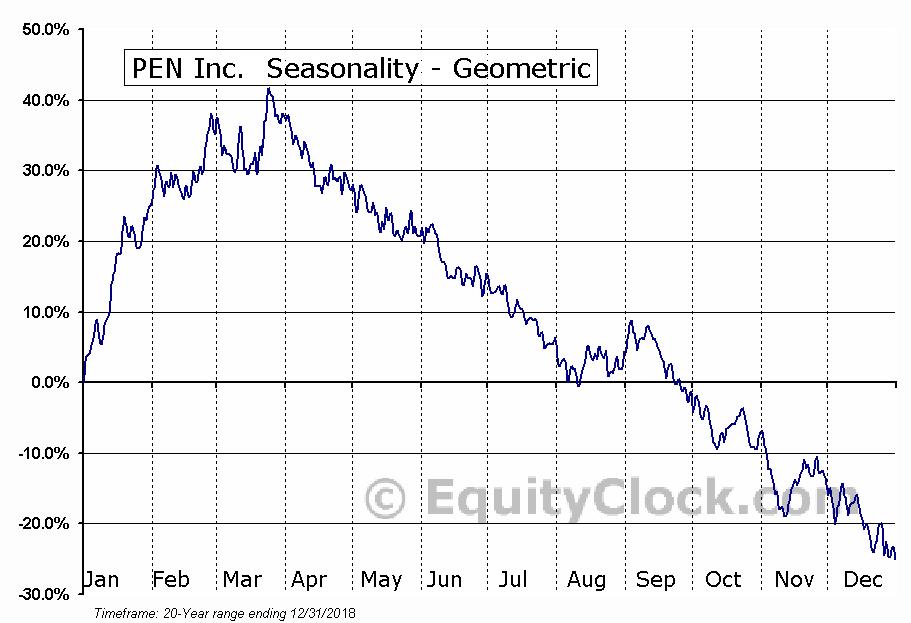 PEN Inc.  (PENC) Seasonality