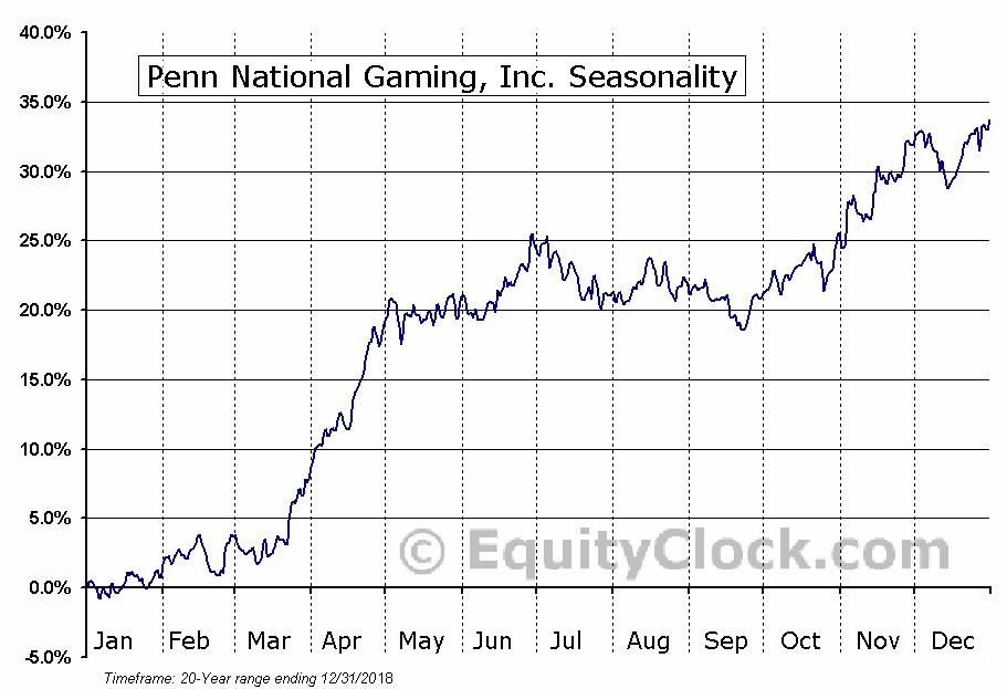 Penn National Gaming, Inc. (PENN) Seasonal Chart