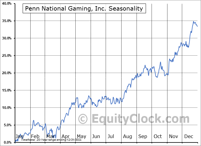 Penn National Gaming, Inc. (NASD:PENN) Seasonality