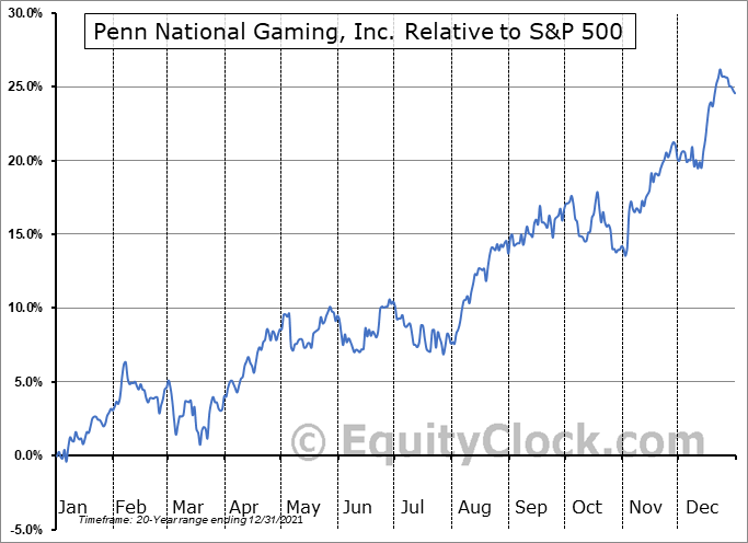PENN Relative to the S&P 500
