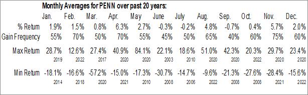 Monthly Seasonal Penn National Gaming, Inc. (NASD:PENN)