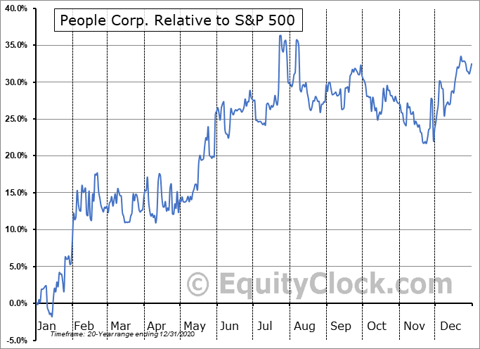 PEO.V Relative to the S&P 500