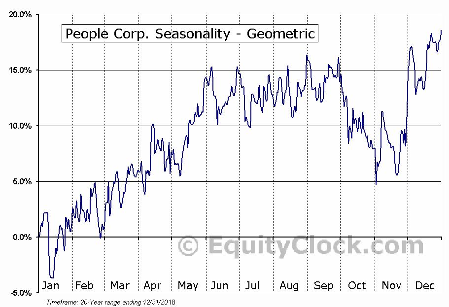 People Corp. (TSXV:PEO.V) Seasonality