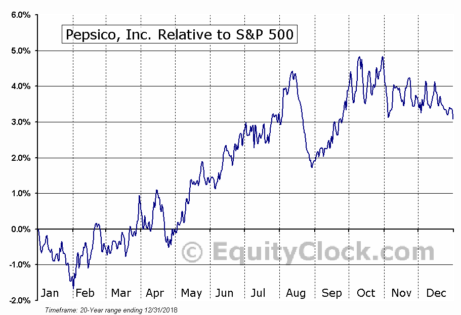 PEP Relative to the S&P 500