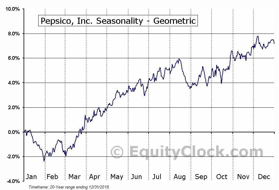 Pepsico, Inc. (NASD:PEP) Seasonality