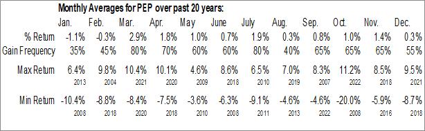 Monthly Seasonal Pepsico, Inc. (NASD:PEP)